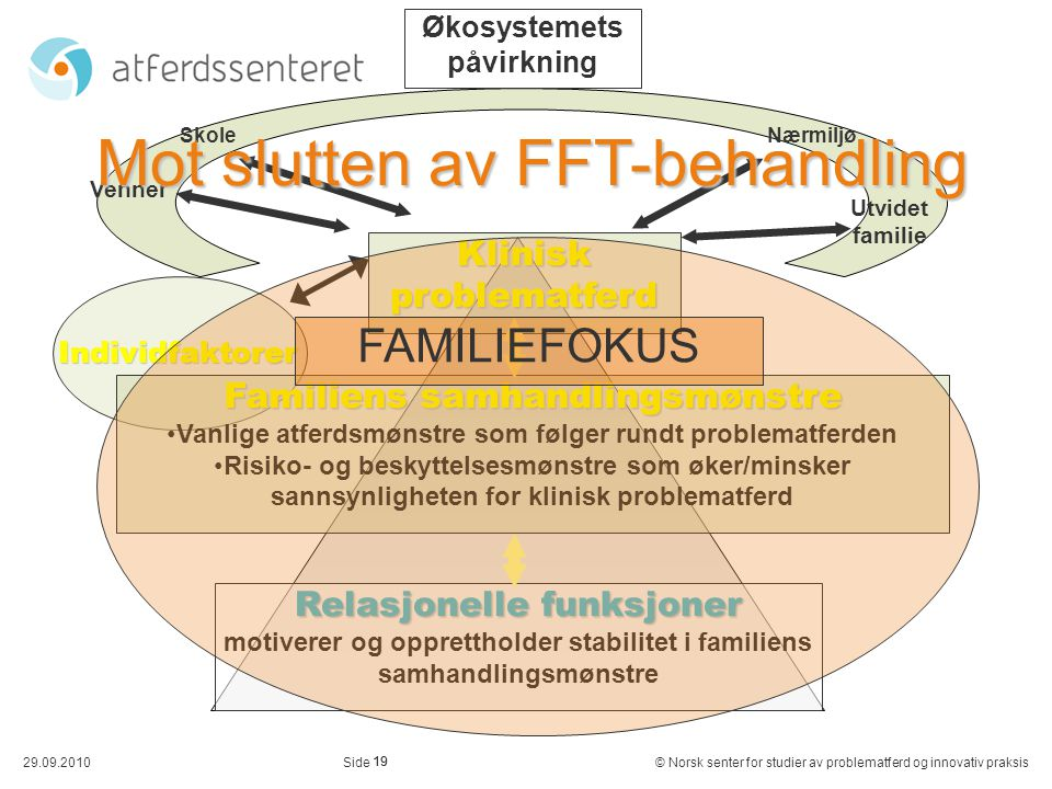 Mot slutten av FFT-behandling