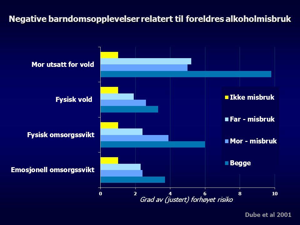 Negative barndomsopplevelser relatert til foreldres alkoholmisbruk