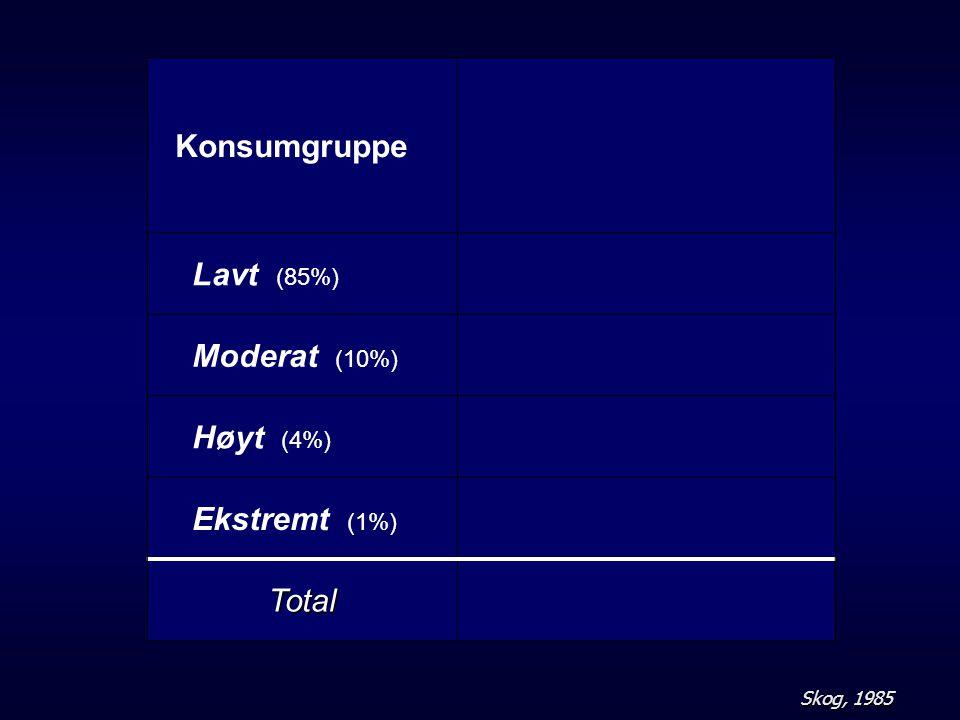Konsumgruppe Lavt (85%) Moderat (10%) Høyt (4%) Ekstremt (1%) Total
