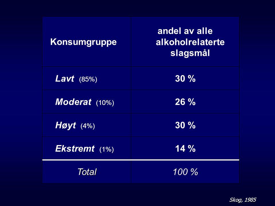 andel av alle alkoholrelaterte slagsmål