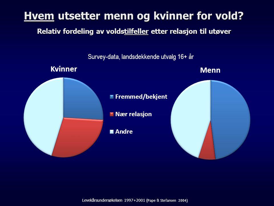 Levekårsundersøkelsen 1997+2001 (Pape & Stefansen 2004)