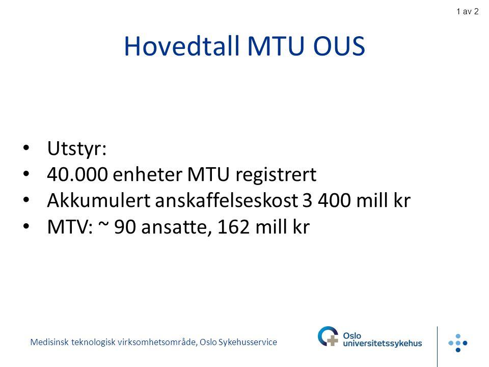 Hovedtall MTU OUS Utstyr: 40.000 enheter MTU registrert