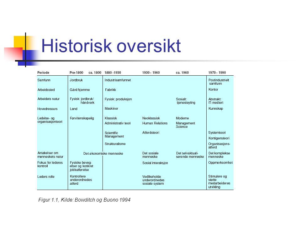 Historisk oversikt Figur 1.1, Kilde: Bowditch og Buono 1994