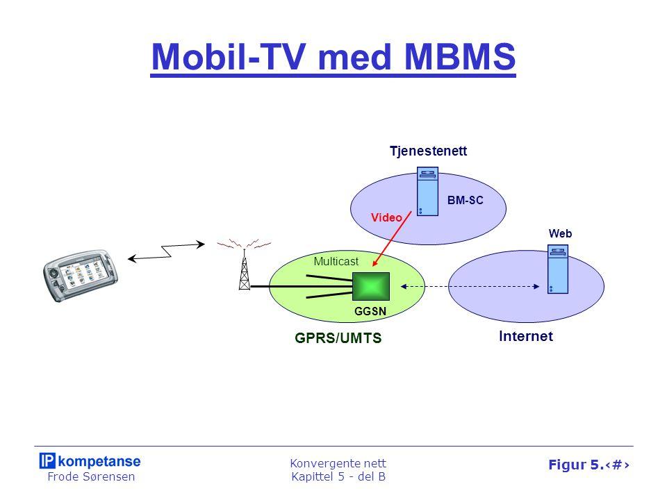MEGACO-arkitekturen IP-nett Telenett SIP-tjener MGC Telefon- sentral