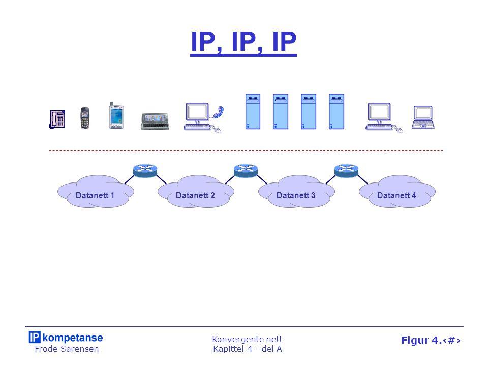 IP, IP, IP Datanett 1 Datanett 2 Datanett 3 Datanett 4
