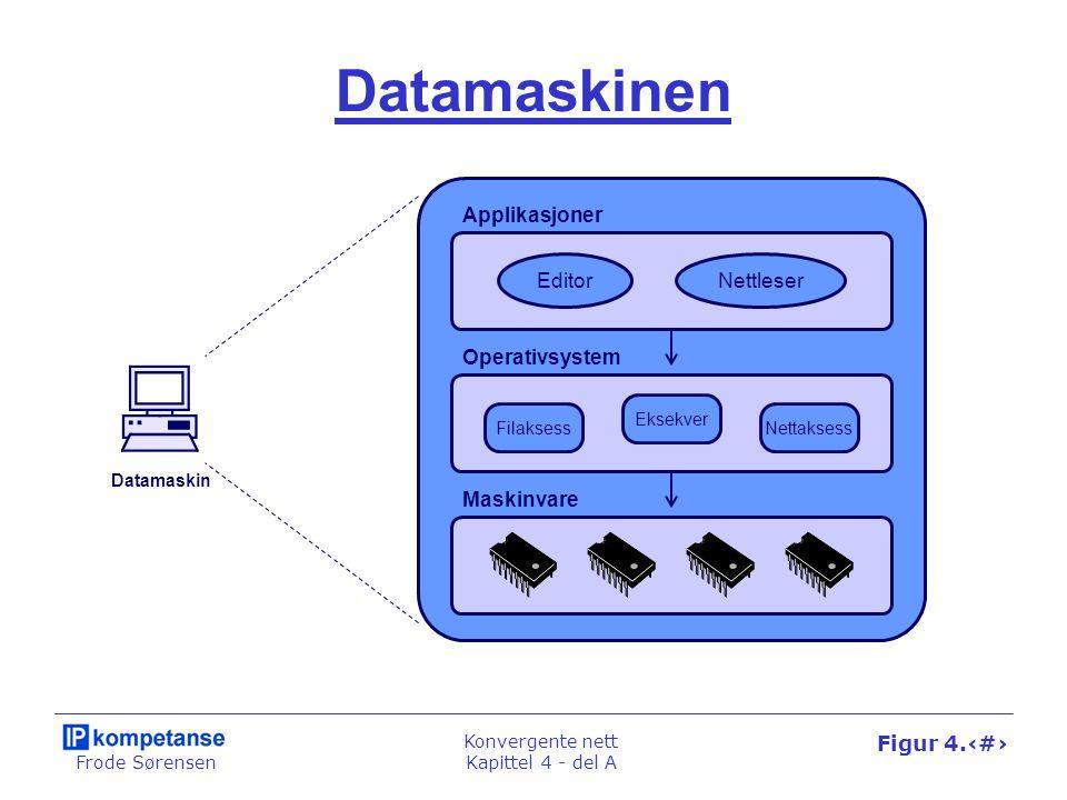 Datamaskinen Applikasjoner Editor Nettleser Operativsystem Maskinvare