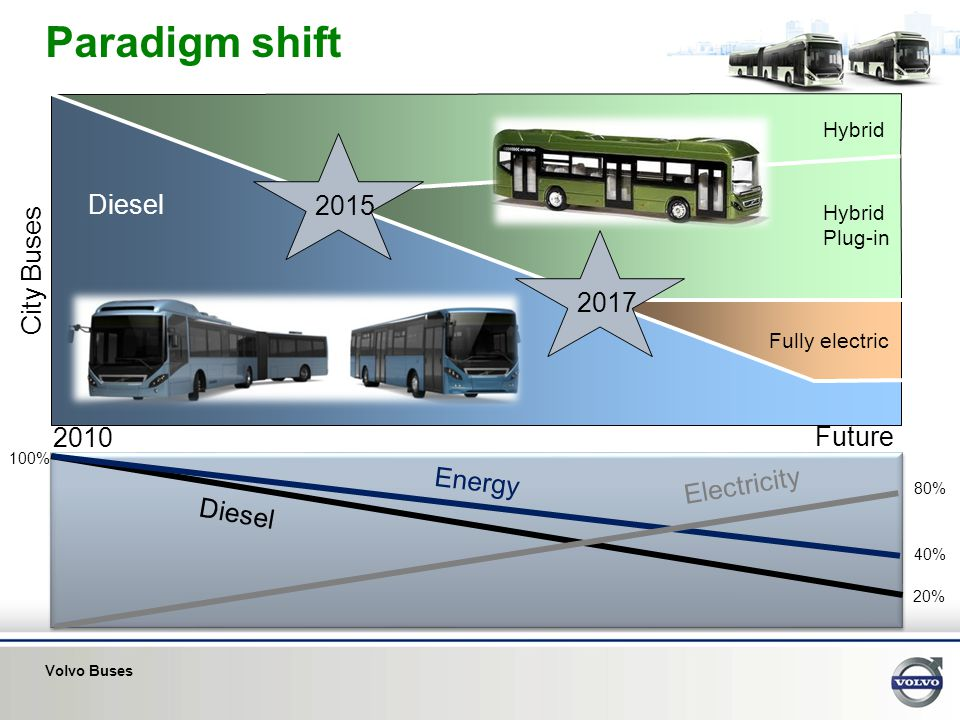 Paradigm shift 2015 Diesel City Buses 2017 2010 Future Energy