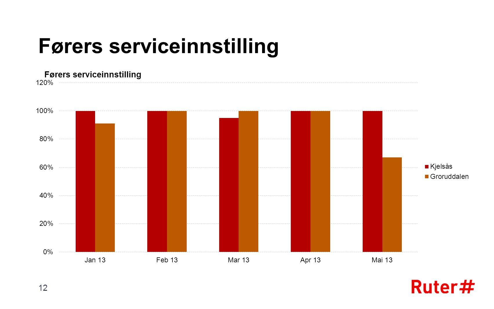 Førers serviceinnstilling