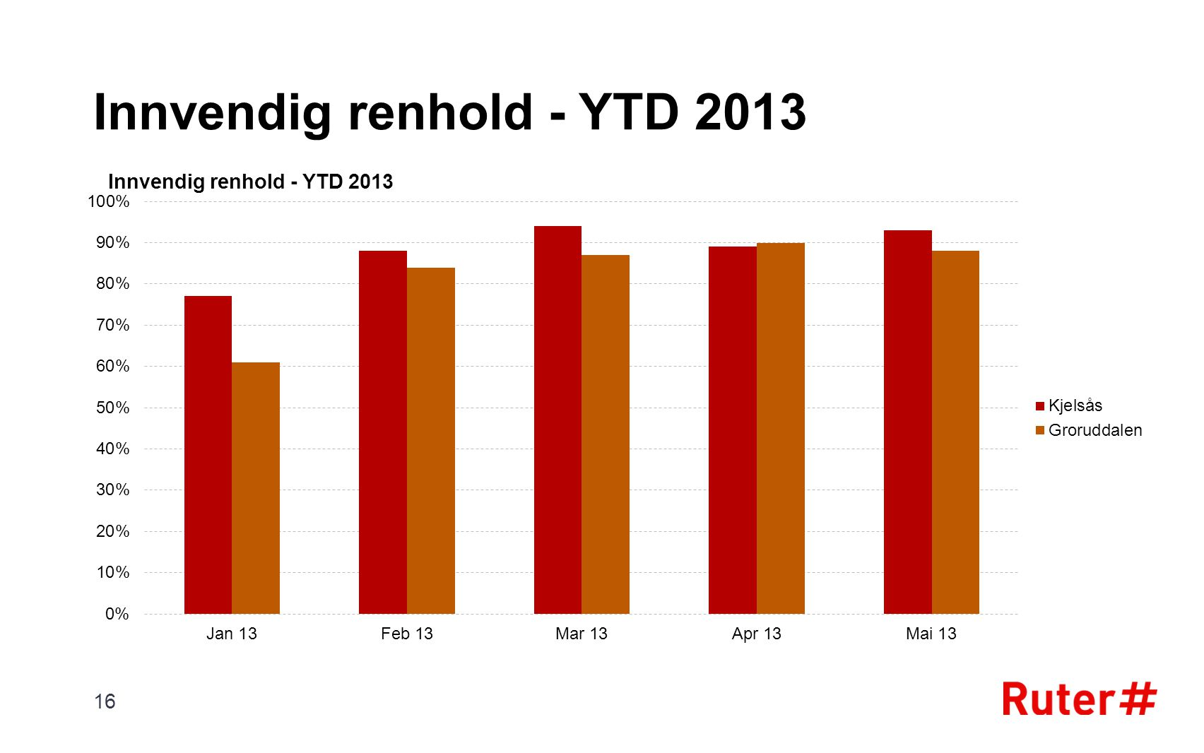Innvendig renhold - YTD 2013
