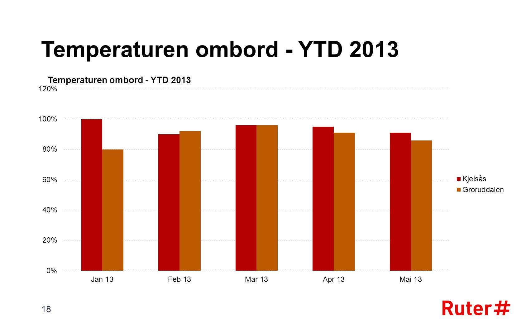 Temperaturen ombord - YTD 2013