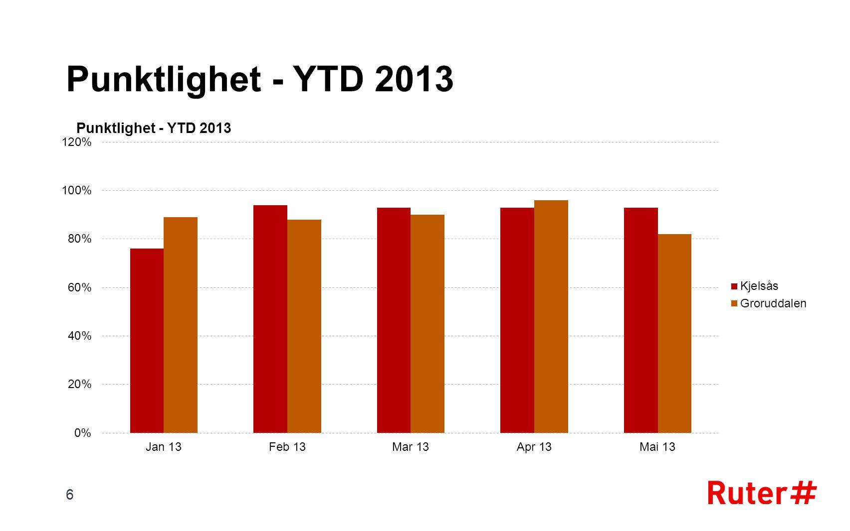 Punktlighet - YTD 2013