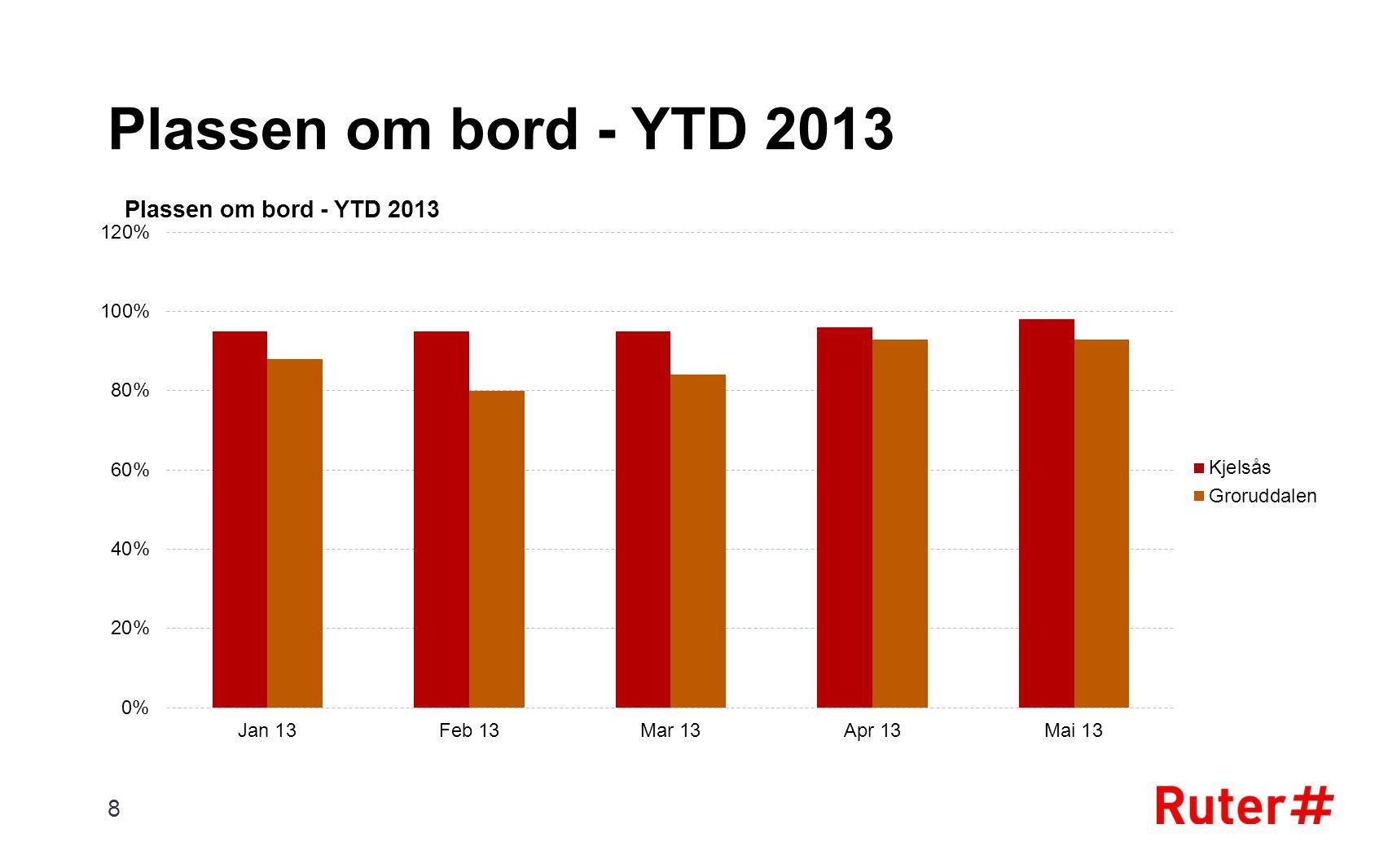 Plassen om bord - YTD 2013