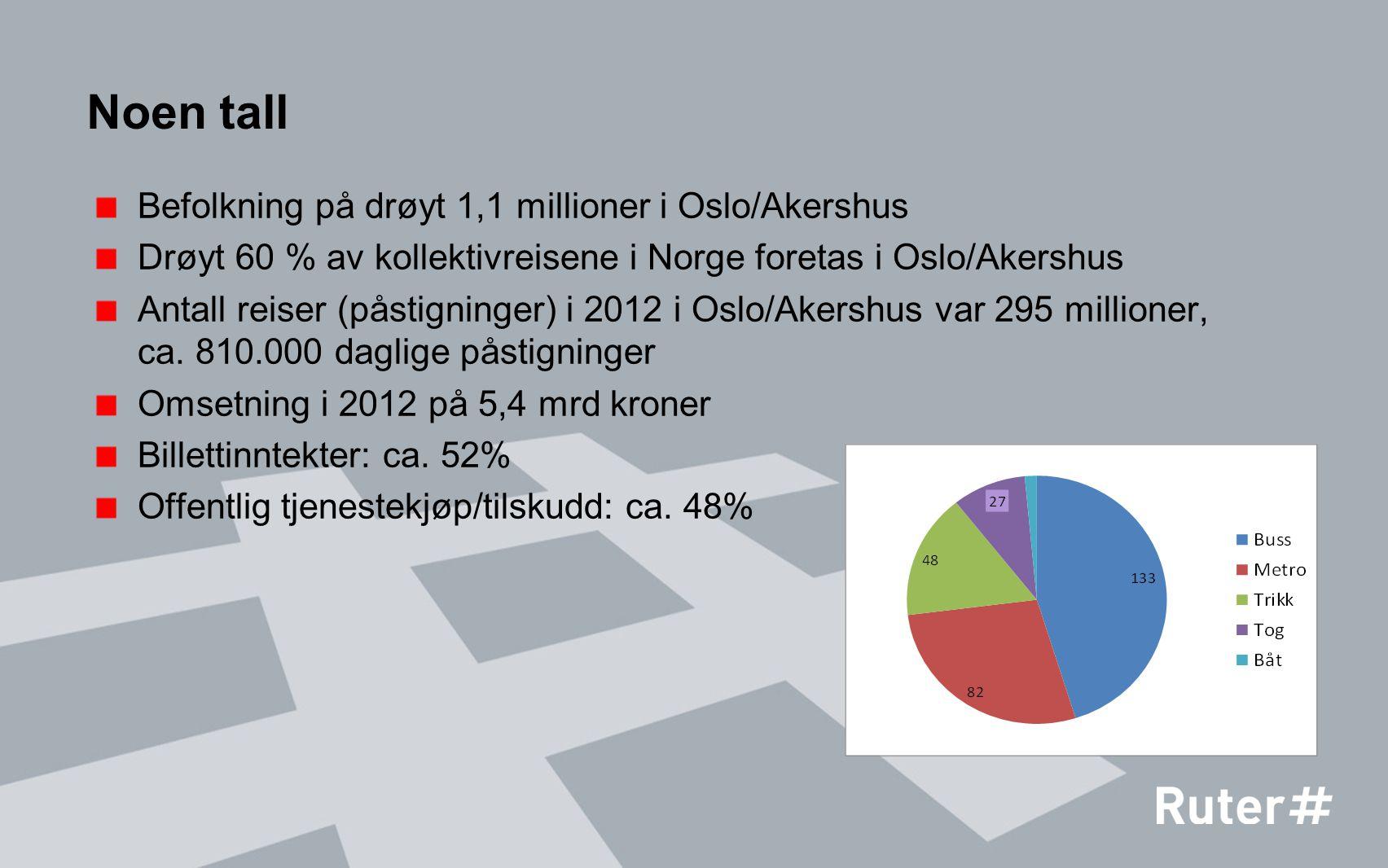 Noen tall Befolkning på drøyt 1,1 millioner i Oslo/Akershus