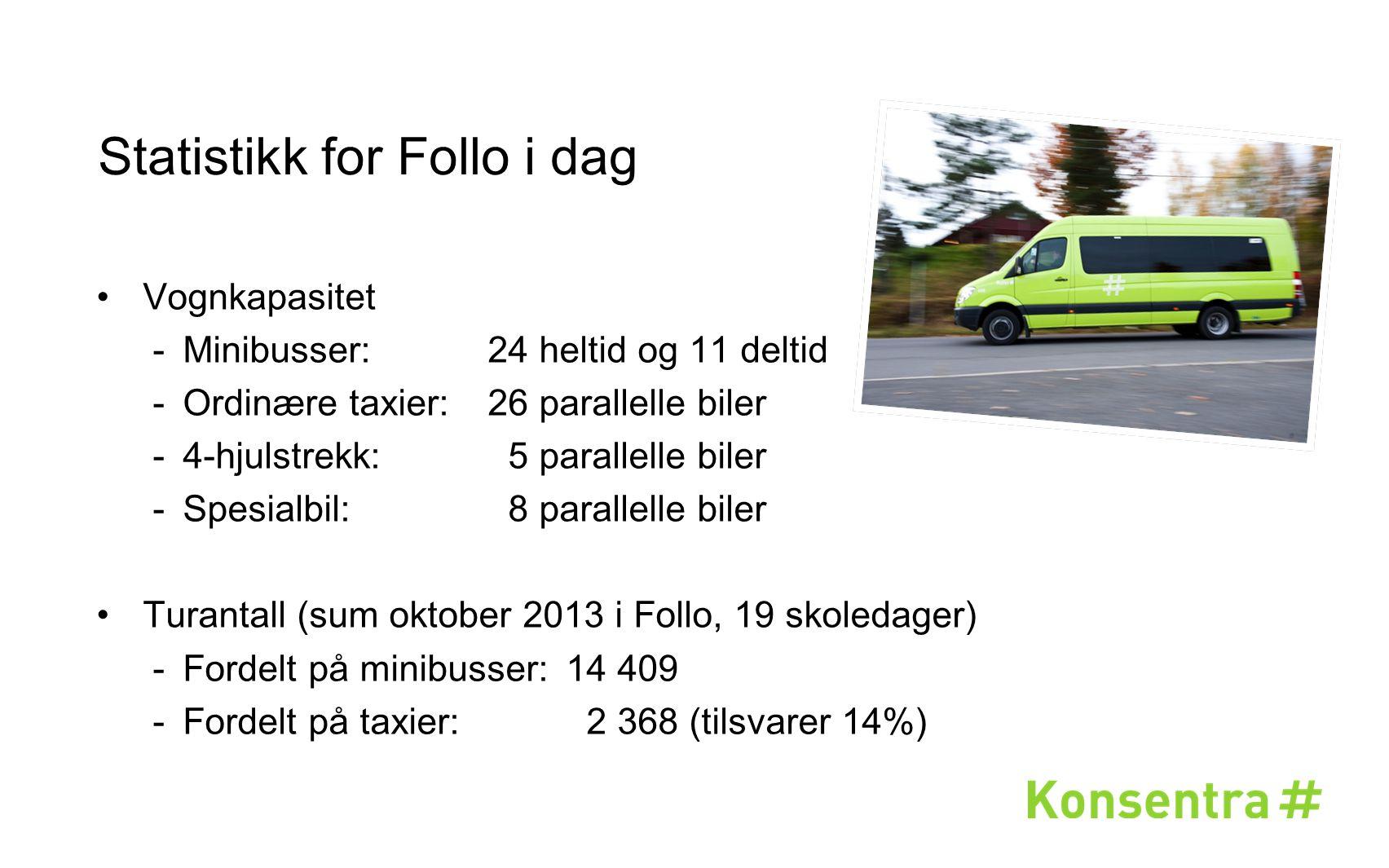 Statistikk for Follo i dag