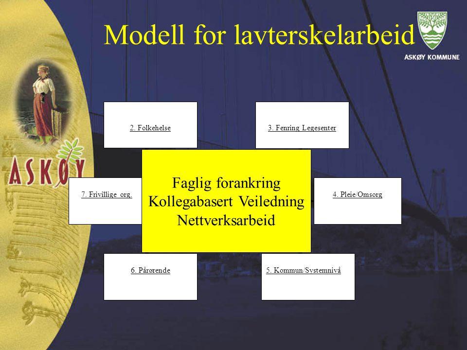 Modell for lavterskelarbeid