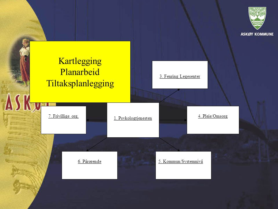 Kartlegging Planarbeid Tiltaksplanlegging 1. Psykologtjenesten