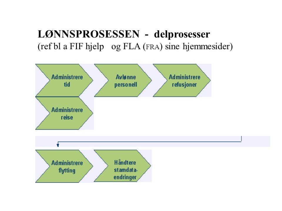 LØNNSPROSESSEN - delprosesser