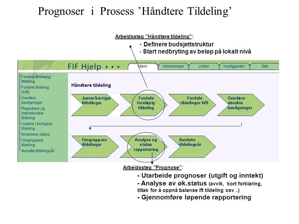 Prognoser i Prosess 'Håndtere Tildeling'