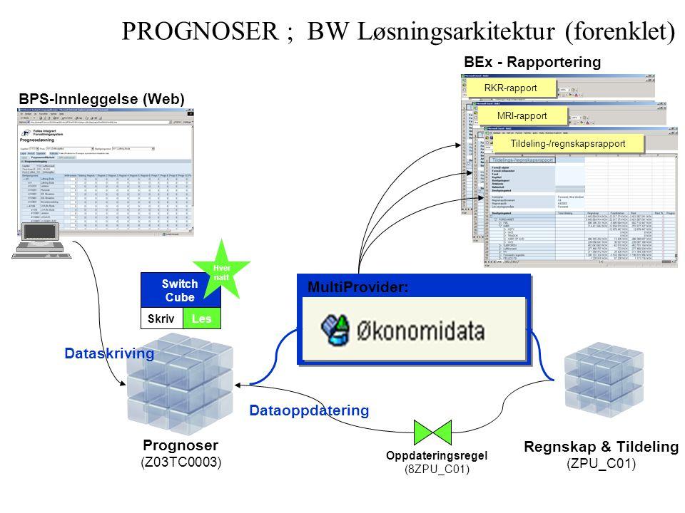 PROGNOSER ; BW Løsningsarkitektur (forenklet)