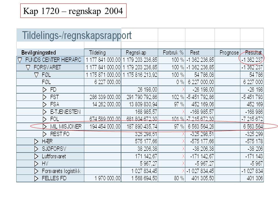 Kap 1720 – regnskap 2004