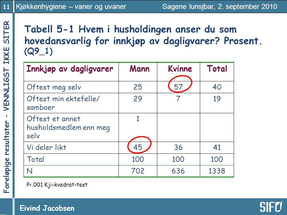 Tabell 5‑1 Hvem i husholdingen anser du som hovedansvarlig for innkjøp av dagligvarer Prosent. (Q9_1)