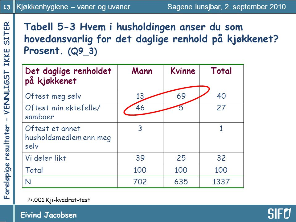 Tabell 5‑3 Hvem i husholdingen anser du som hovedansvarlig for det daglige renhold på kjøkkenet Prosent. (Q9_3)