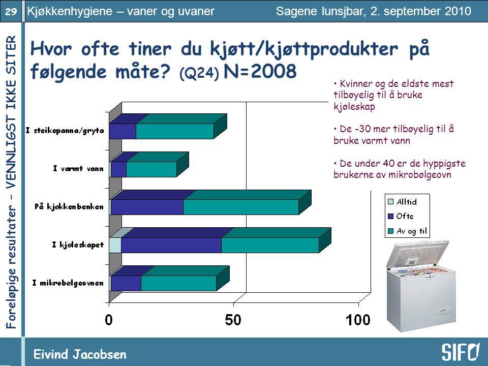 Hvor ofte tiner du kjøtt/kjøttprodukter på følgende måte (Q24) N=2008