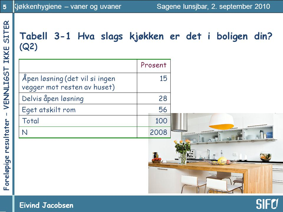 Tabell 3‑1 Hva slags kjøkken er det i boligen din (Q2)