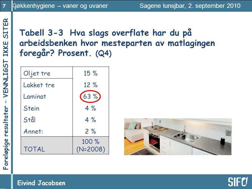 Tabell 3-3 Hva slags overflate har du på arbeidsbenken hvor mesteparten av matlagingen foregår Prosent. (Q4)