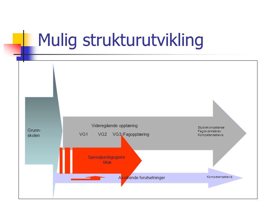Mulig strukturutvikling