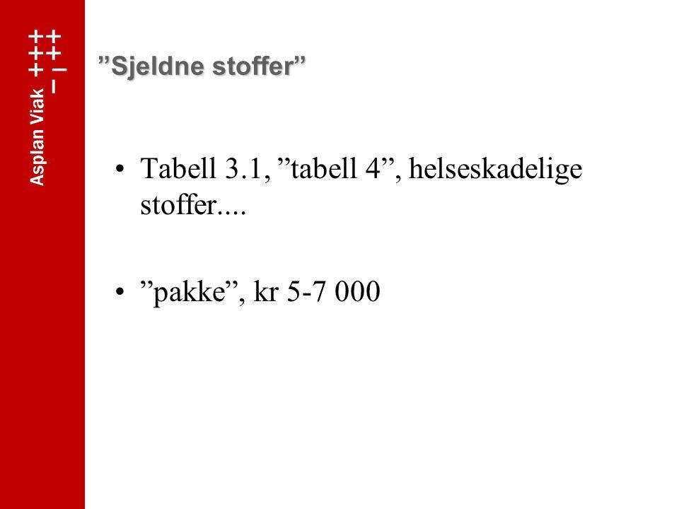 Tabell 3.1, tabell 4 , helseskadelige stoffer....