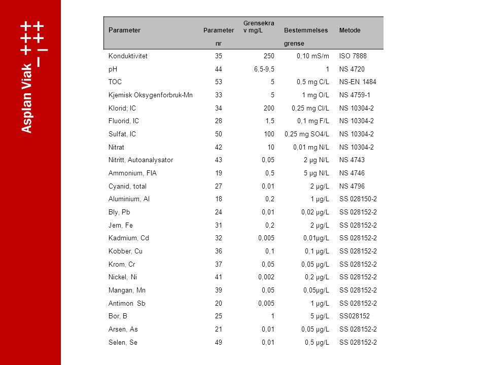Kjemisk Oksygenforbruk-Mn 33 1 mg O/L NS 4759-1 Klorid; IC 34 200