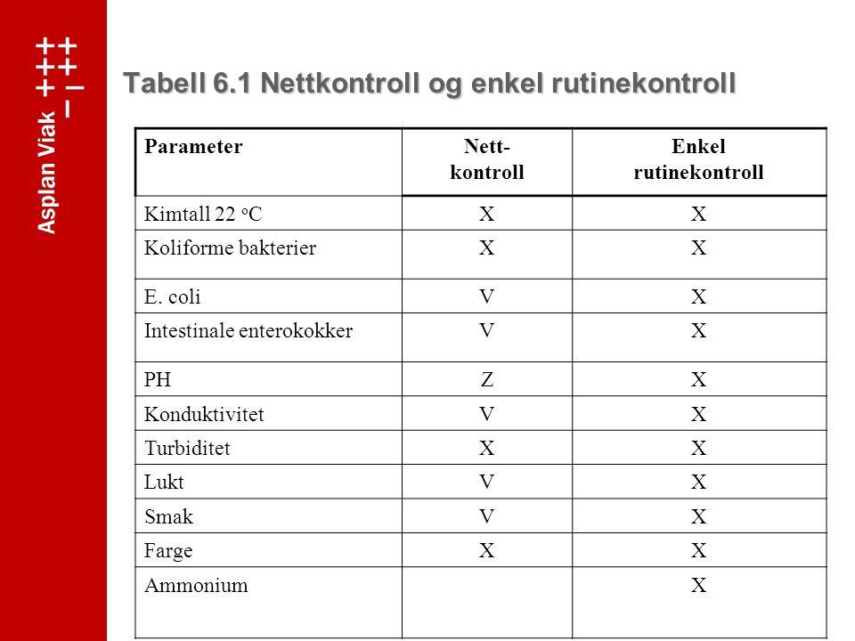 Tabell 6.1 Nettkontroll og enkel rutinekontroll