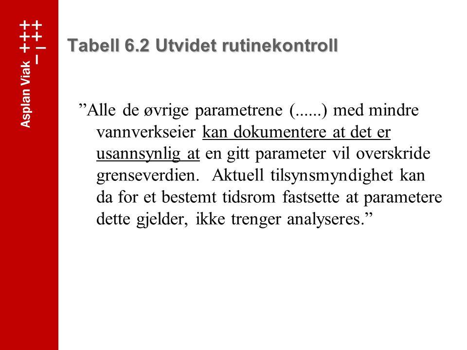 Tabell 6.2 Utvidet rutinekontroll
