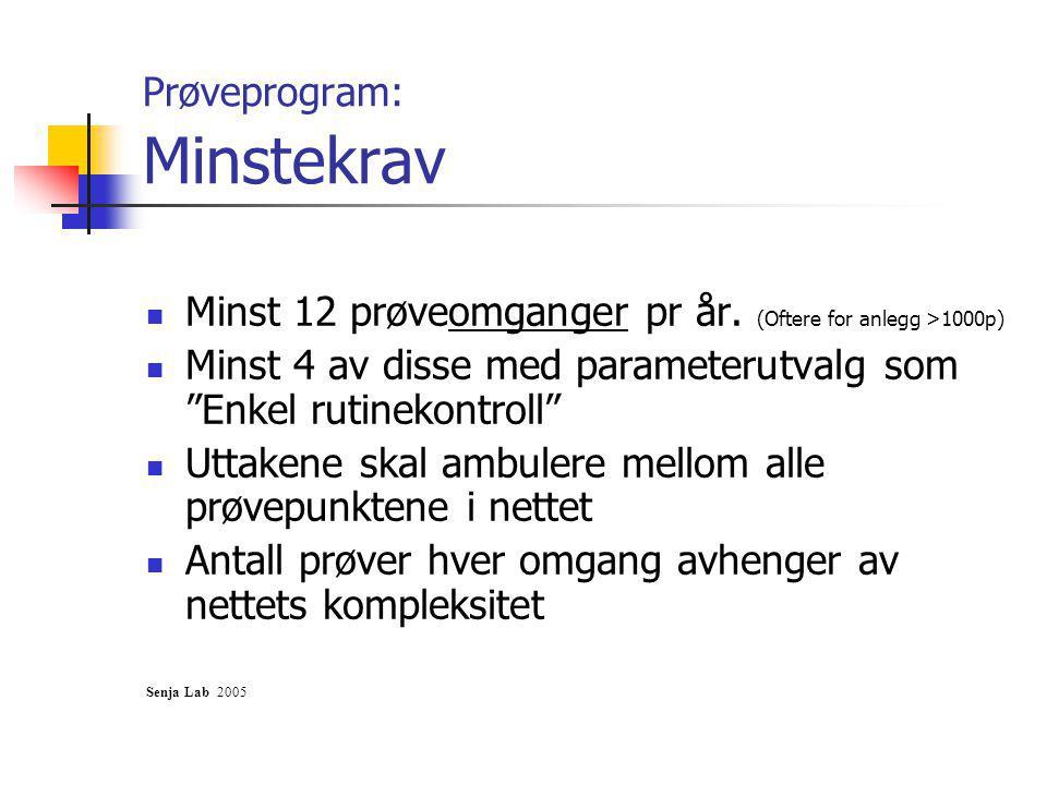 Prøveprogram: Minstekrav