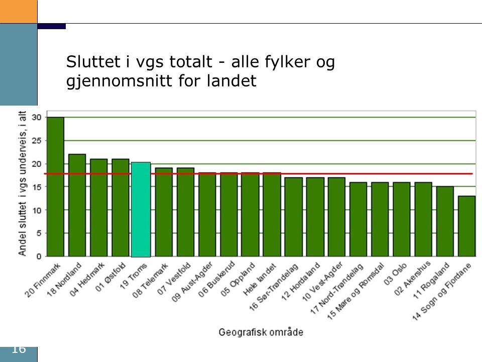 Sluttet i vgs totalt - alle fylker og gjennomsnitt for landet