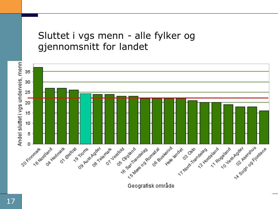 Sluttet i vgs menn - alle fylker og gjennomsnitt for landet