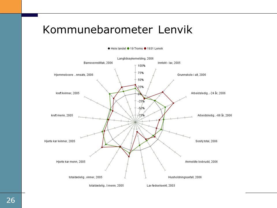 Kommunebarometer Lenvik