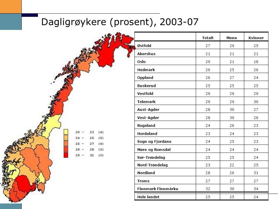 Dagligrøykere (prosent), 2003-07