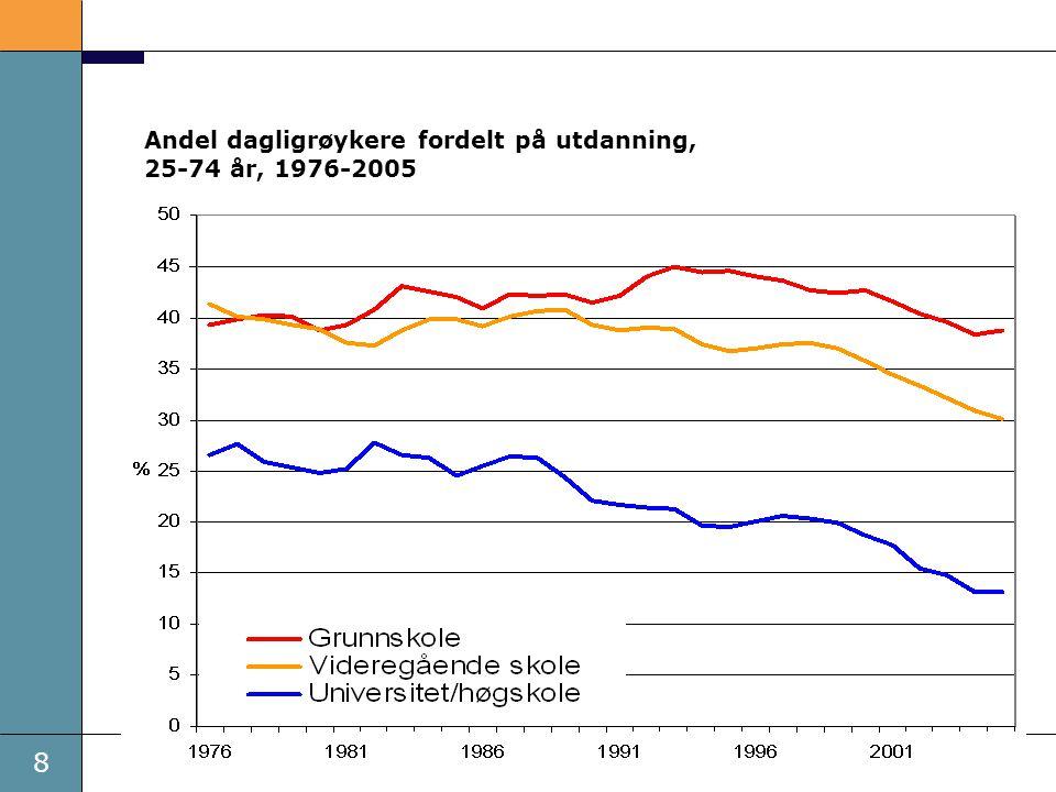 Andel dagligrøykere fordelt på utdanning, 25-74 år, 1976-2005