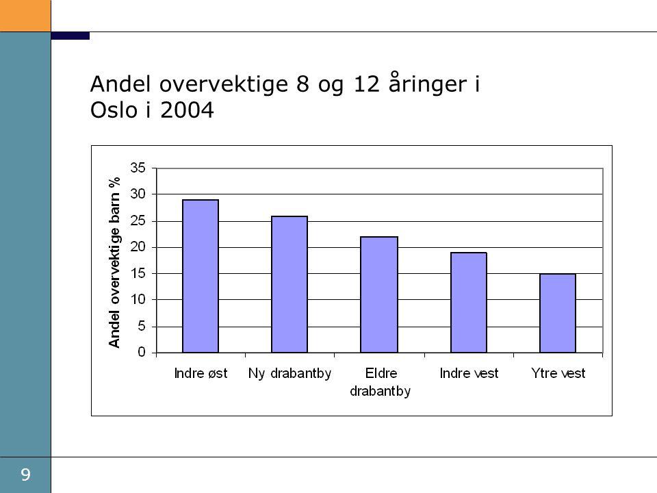 Andel overvektige 8 og 12 åringer i Oslo i 2004