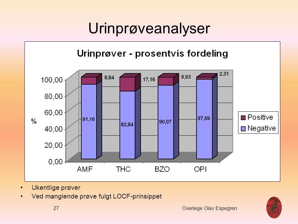 Urinprøveanalyser % Ukentlige prøver