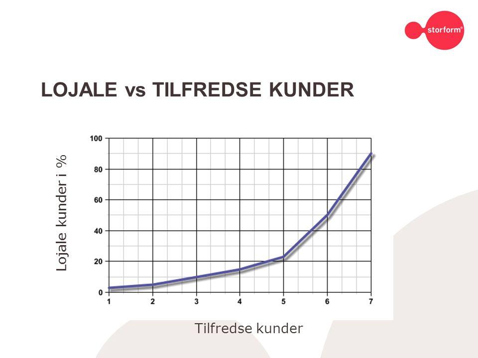 LOJALE vs TILFREDSE KUNDER
