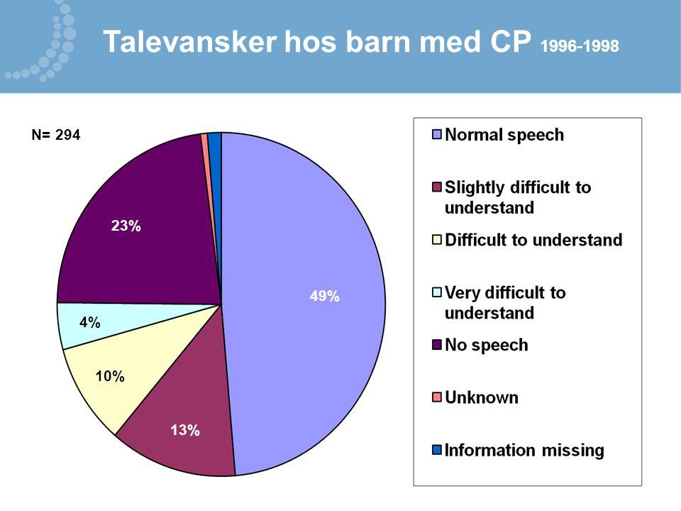 Talevansker hos barn med CP 1996-1998