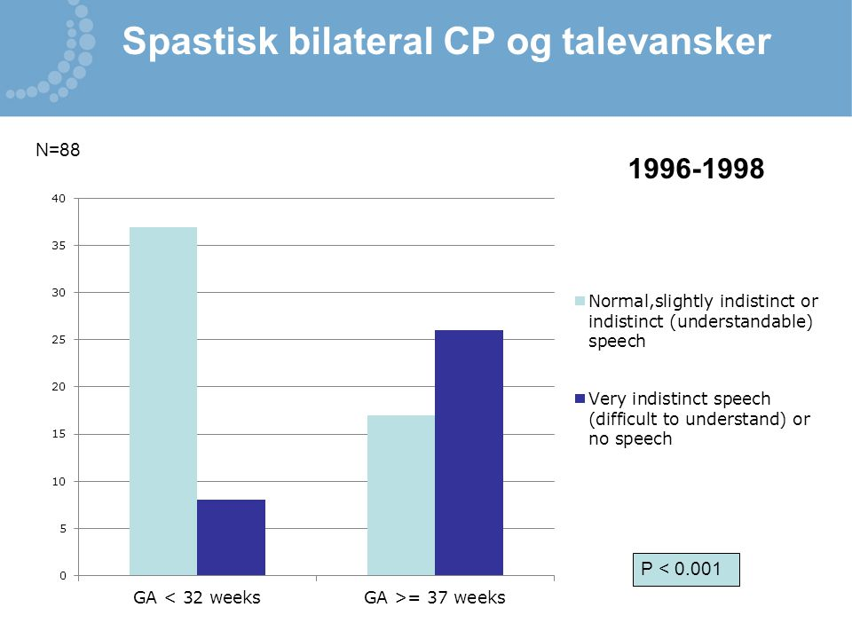 Spastisk bilateral CP og talevansker