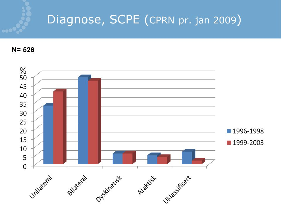 Diagnose, SCPE (CPRN pr. jan 2009)