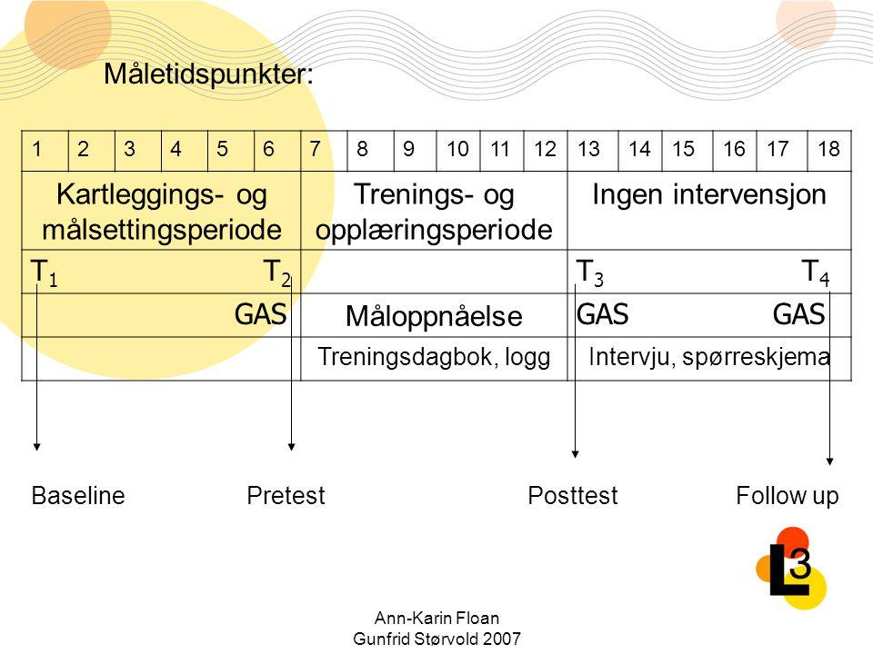 Kartleggings- og målsettingsperiode Trenings- og opplæringsperiode