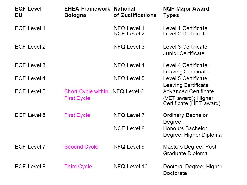 EQF Level EHEA Framework National NQF Major Award