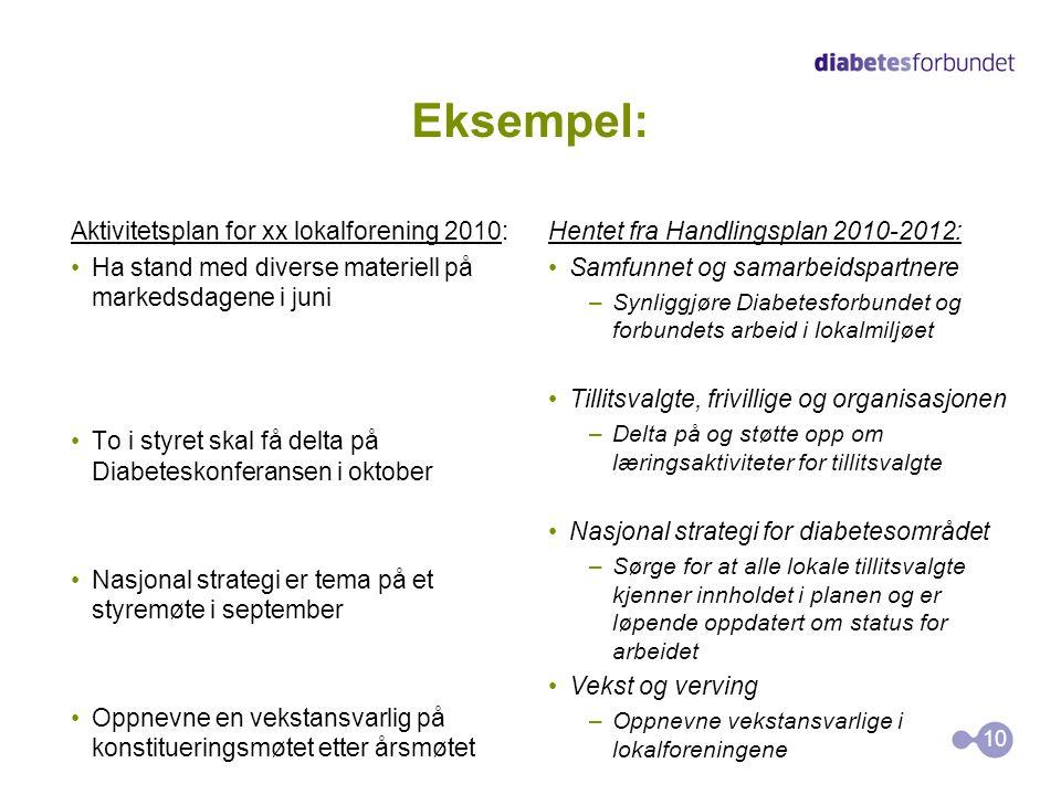 Eksempel: Aktivitetsplan for xx lokalforening 2010: