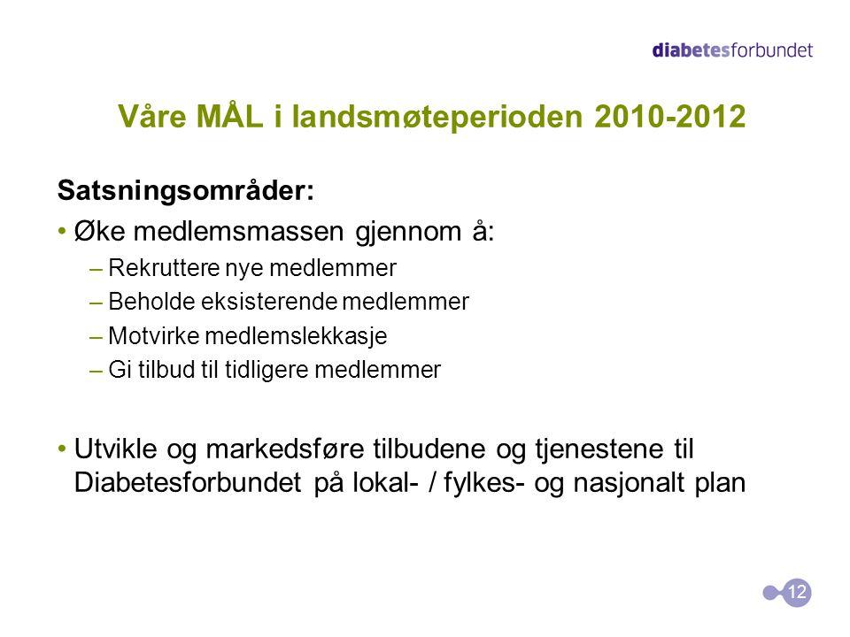 Våre MÅL i landsmøteperioden 2010-2012